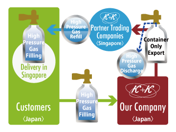 Example 2) Delivery of High Pressure Gas in Singapore